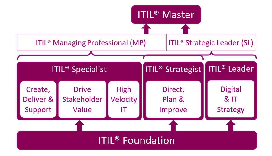 ITIL 4 - formation certification itil4