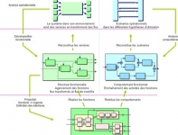Formation Modélisation